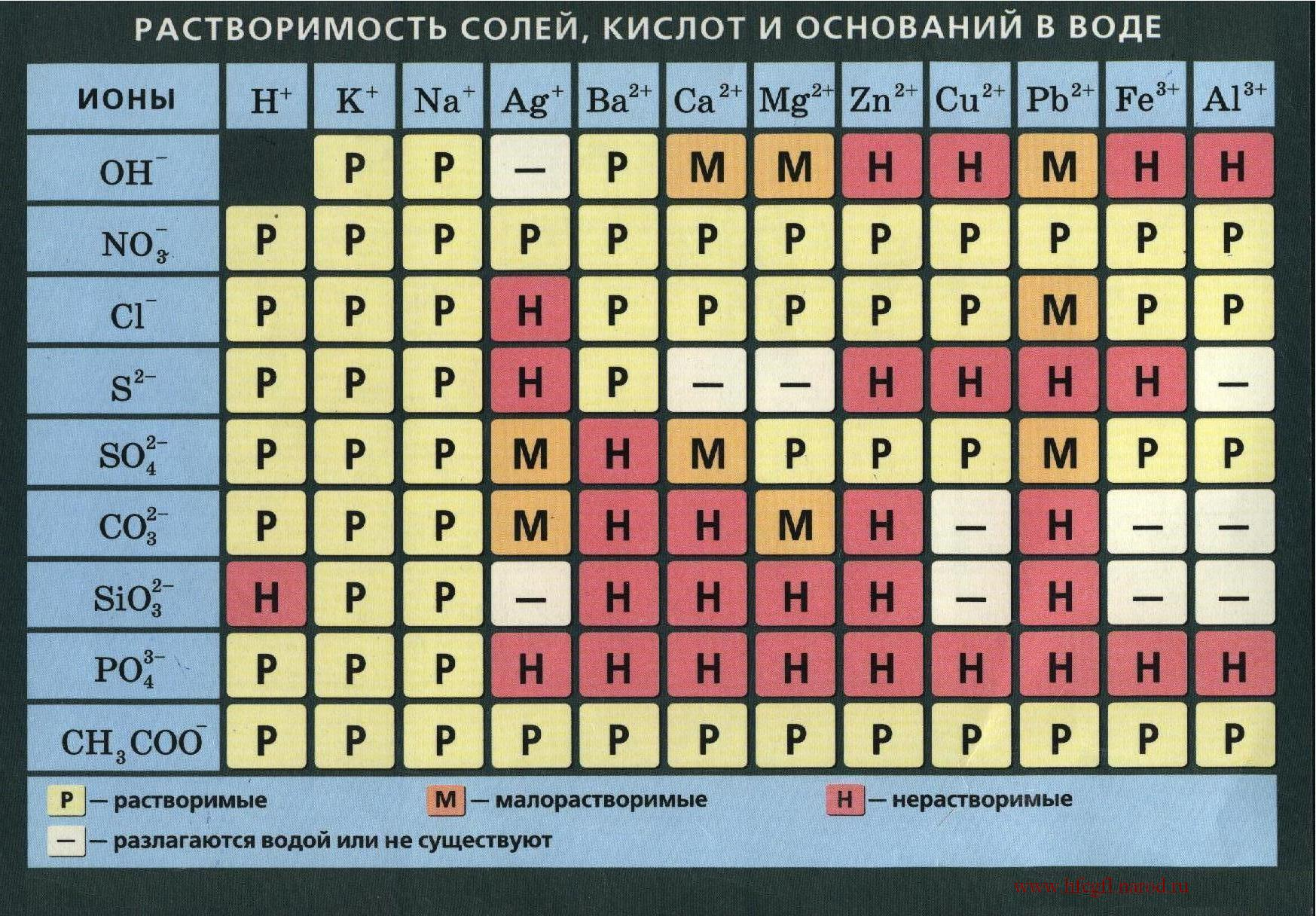 воде веществ таблица растворимости в